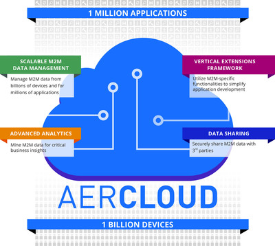 Aeris Communications announces the launch of AerCloud, a next-generation M2M Application Enablement Platform (AEP).  (PRNewsFoto/Aeris Communications)