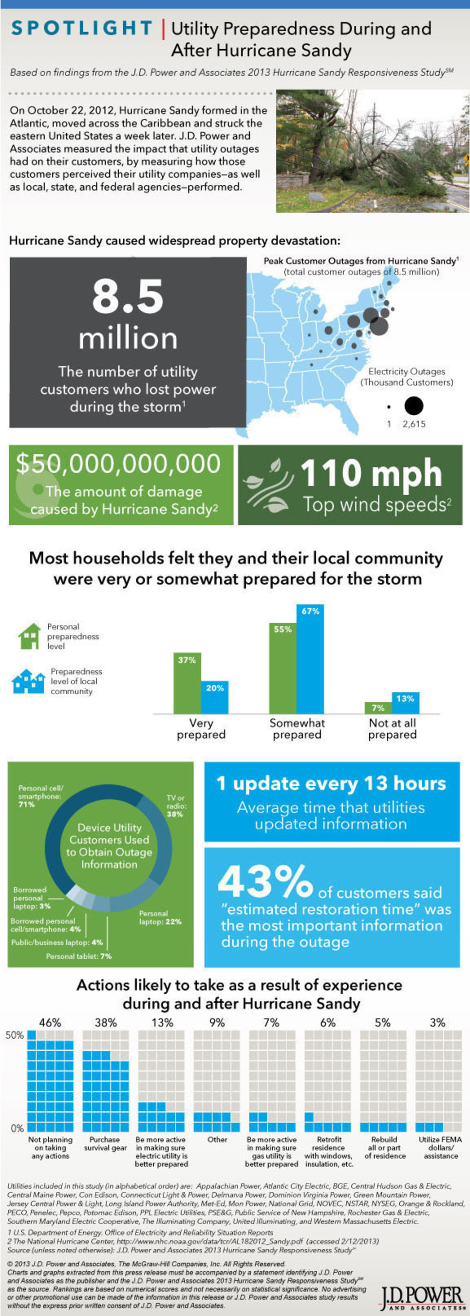 Utility Preparedness During and After Hurricane Sandy. (PRNewsFoto/J.D. Power and Associates) (PRNewsFoto/J.D. ...