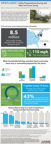 Utility Preparedness During and After Hurricane Sandy. (PRNewsFoto/J.D. Power and Associates) (PRNewsFoto/J.D. POWER AND ASSOCIATES)