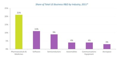 Share of Total US Business R&D by Industry, 2011.
