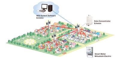 Mitsubishi Smart Meter Business Solutions.  (PRNewsFoto/Echelon Corporation)