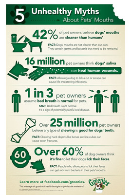 "The GREENIES Brand helps to ""debunk"" common pet owner myths about pet oral health.  (PRNewsFoto/The GREENIES Brand)"