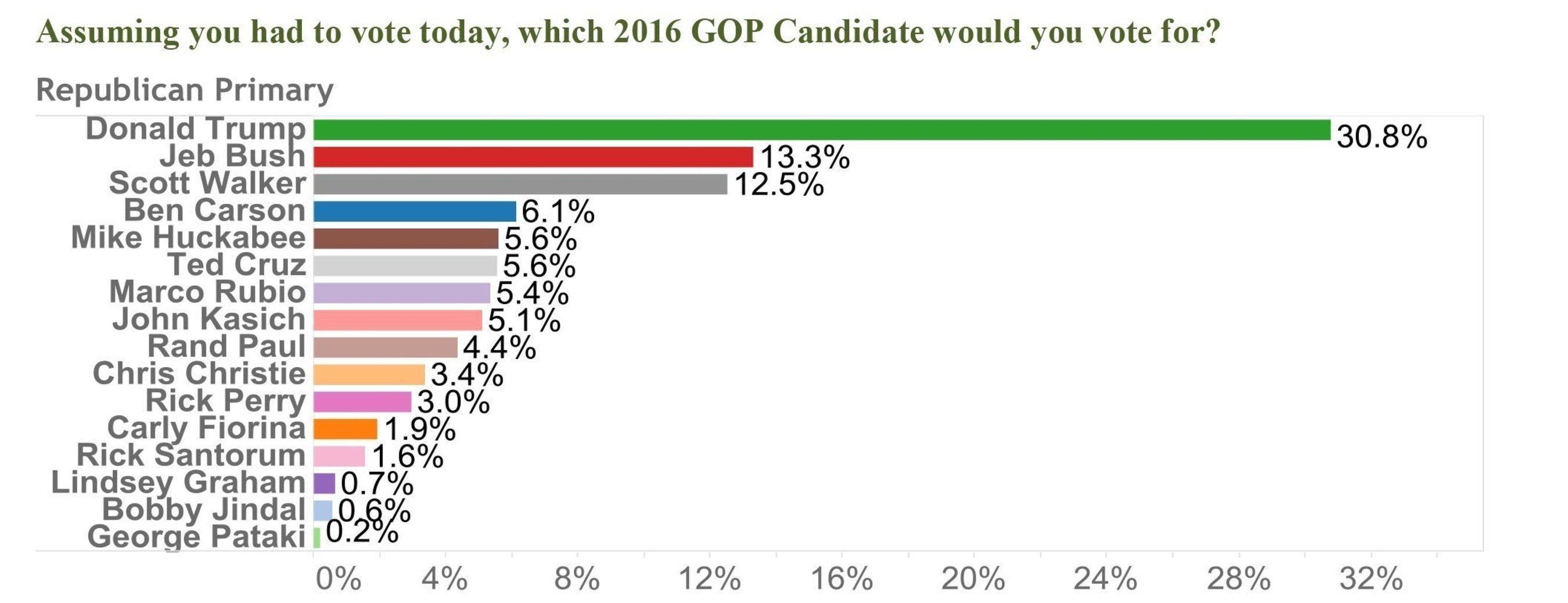 Assuming you had to vote today, which 2016 GOP Candidate would you vote for?