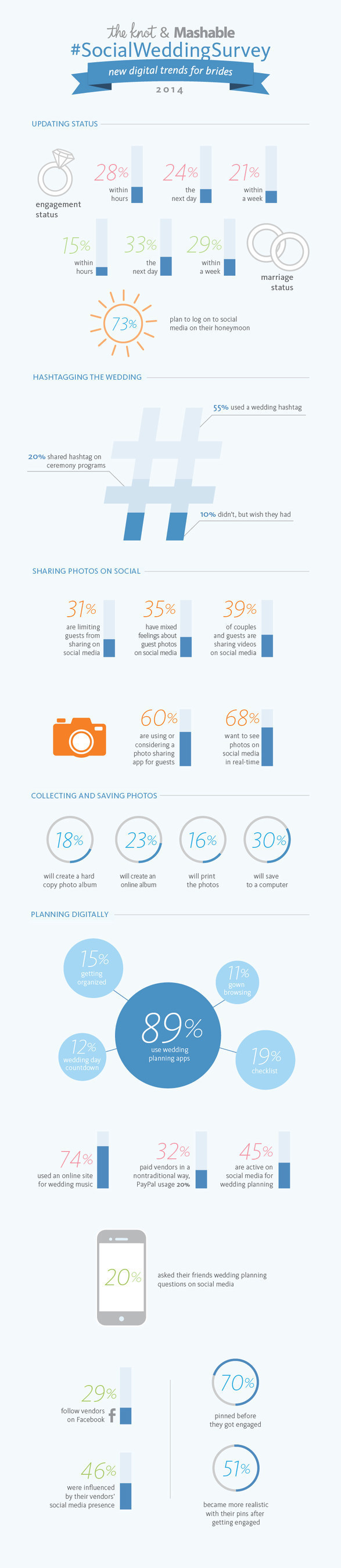 The Knot & Mashable #SocialWeddingSurvey Infographic (PRNewsFoto/TheKnot.com)