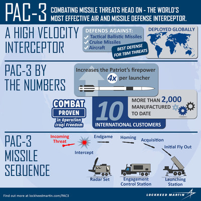 The Lockheed Martin PAC-3 Missile System