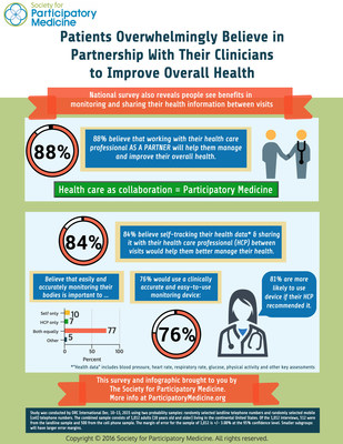 Society for Participatory Medicine Survey on Patients Partnering with Clinicians