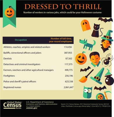 The number of workers in various jobs and a sampling of occupations that one may dress up as for a Halloween costume.