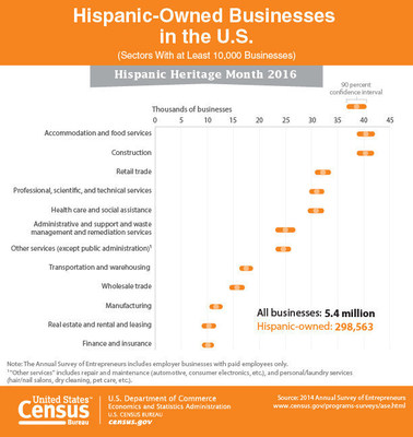 This graphic uses the 2014 Annual Survey of Entrepreneurs to take a look at Hispanic-owned businesses in commemoration of Hispanic Heritage Month.