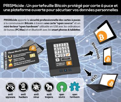 PRISMicide: Un portefeuille Bitcoin protege par carte a puce et une plateforme ouverte pour securiser vos données personnelles