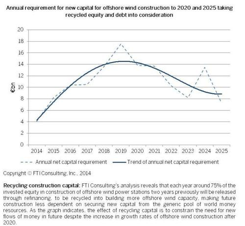 Annual requirement for new capital for offshore wind construction to 2020 and 2025 taking recycled equity and ...