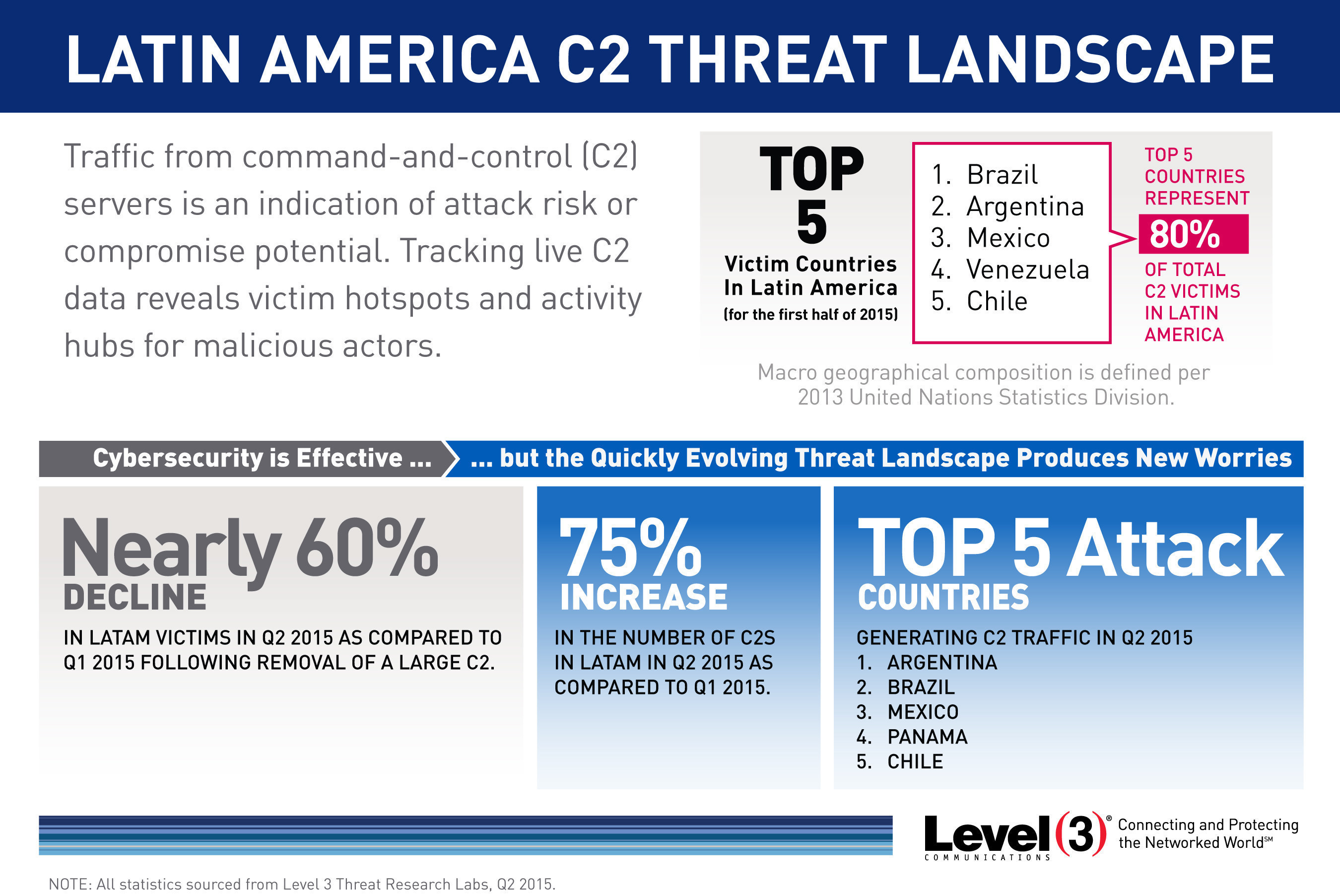 Level 3 Threat Research Labs tracked traffic from command-and-control servers in Latin America to identify ...