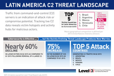 Level 3 Threat Research Labs tracked traffic from command-and-control servers in Latin America to identify attack risk or compromise potential during the second quarter of 2015.