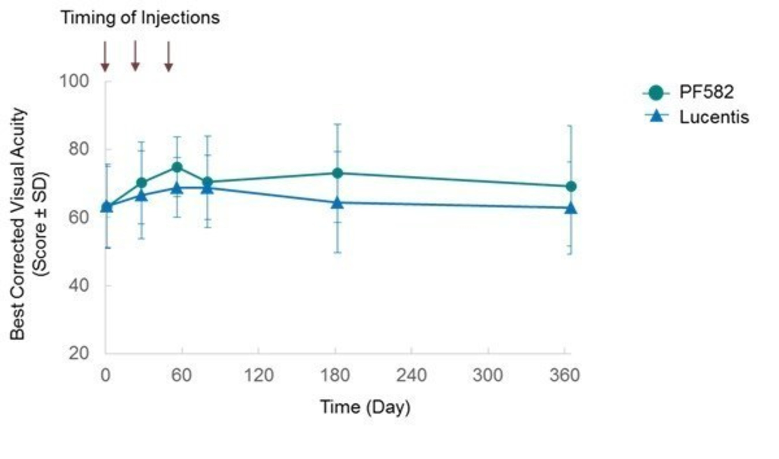 Figure 2: No significant differences in best corrected visual acuity (BCVA)