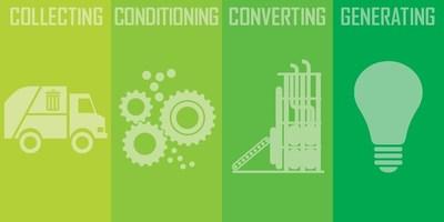 Lockheed Martin's bioenergy technology converts waste into energy.