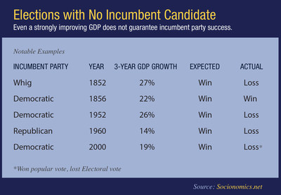 Study shows economy and markets cannot predict this year's election. Even a strongly improving GDP does not guarantee incumbent party success.
