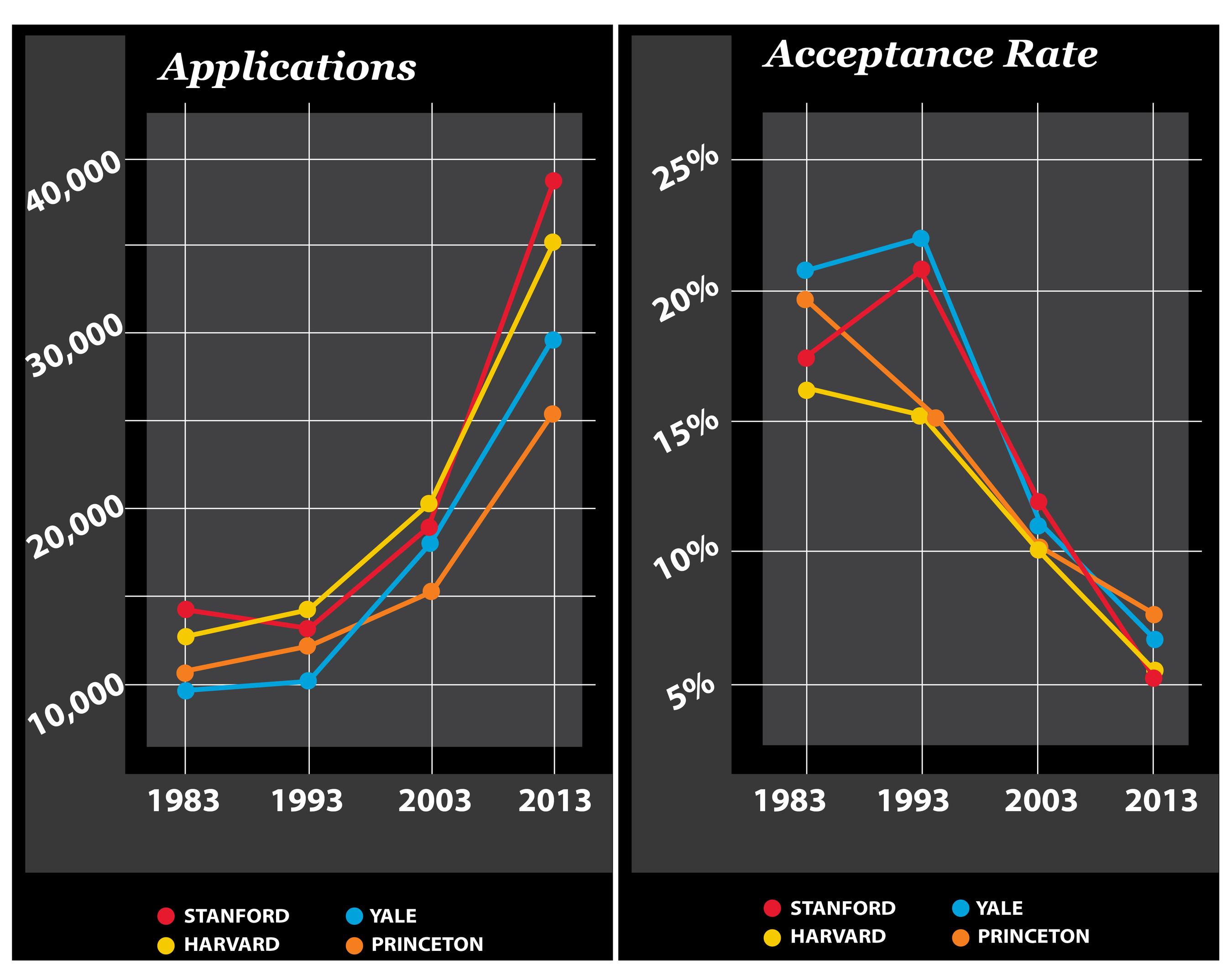 Nick Standlea, Test Prep Gurus, College Admissions Chart (PRNewsFoto/Nick Standlea) (PRNewsFoto/Nick Standlea)