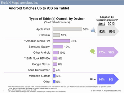 Android Catches Up to iOS on Tablet.   (PRNewsFoto/Frank N. Magid Associates)