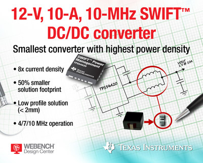 The ultra-small TPS54A20 SWIFT step-down converter from Texas Instruments is the industry's highest power density 12-V, 10-A, 10-MHz DC/DC converter