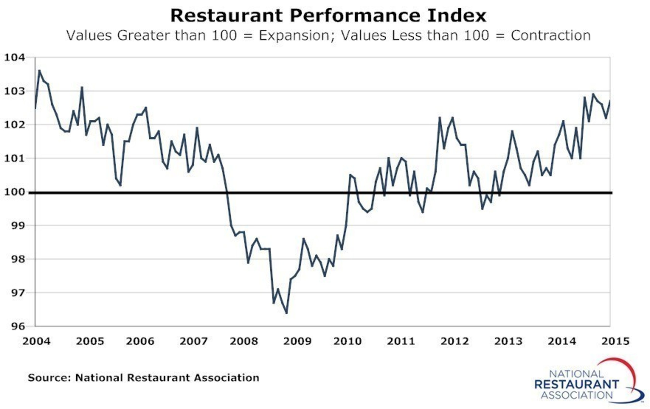 Driven by stronger same-stores sales and customer traffic levels, the National Restaurant Association's Restaurant Performance Index (RPI) posted a moderate gain in April. The RPI - a monthly composite index that tracks the health of and outlook for the U.S. restaurant industry - stood at 102.7 in April, up 0.5 percent from a level of 102.2 in March.