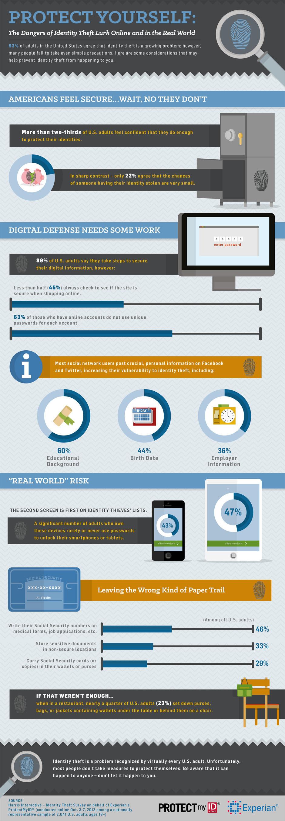 Many consumers fear identity theft yet still engage in risky behavior. (PRNewsFoto/Experian) ...