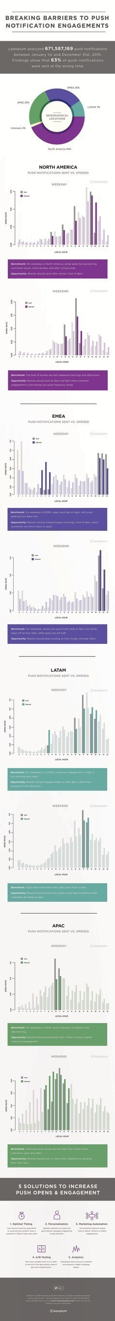 Leanplum Data Reveals Mobile Marketers Struggle With Relevancy