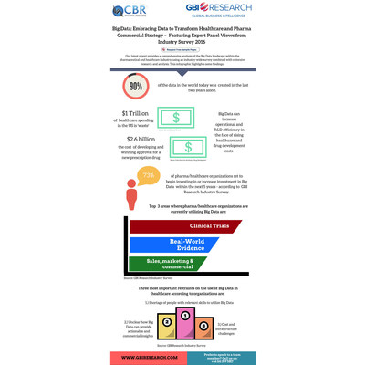 Big Data Infographic (PRNewsFoto/GBI Research)