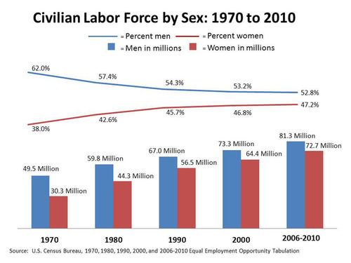 Civilian Labor Force by Sex: 1970 to 2010 -- According to the U.S. Census Bureau, women's share of the labor force has increased since the first Equal Employment Opportunity Tabulation. The largest increase was between 1970 and 1980, increasing by 4.6 percentage points. Between 1980 and 1990, women's share of the labor force increased by 3.1 percentage points. For more information, go to: www.census.gov.  (PRNewsFoto/U.S. Census Bureau)
