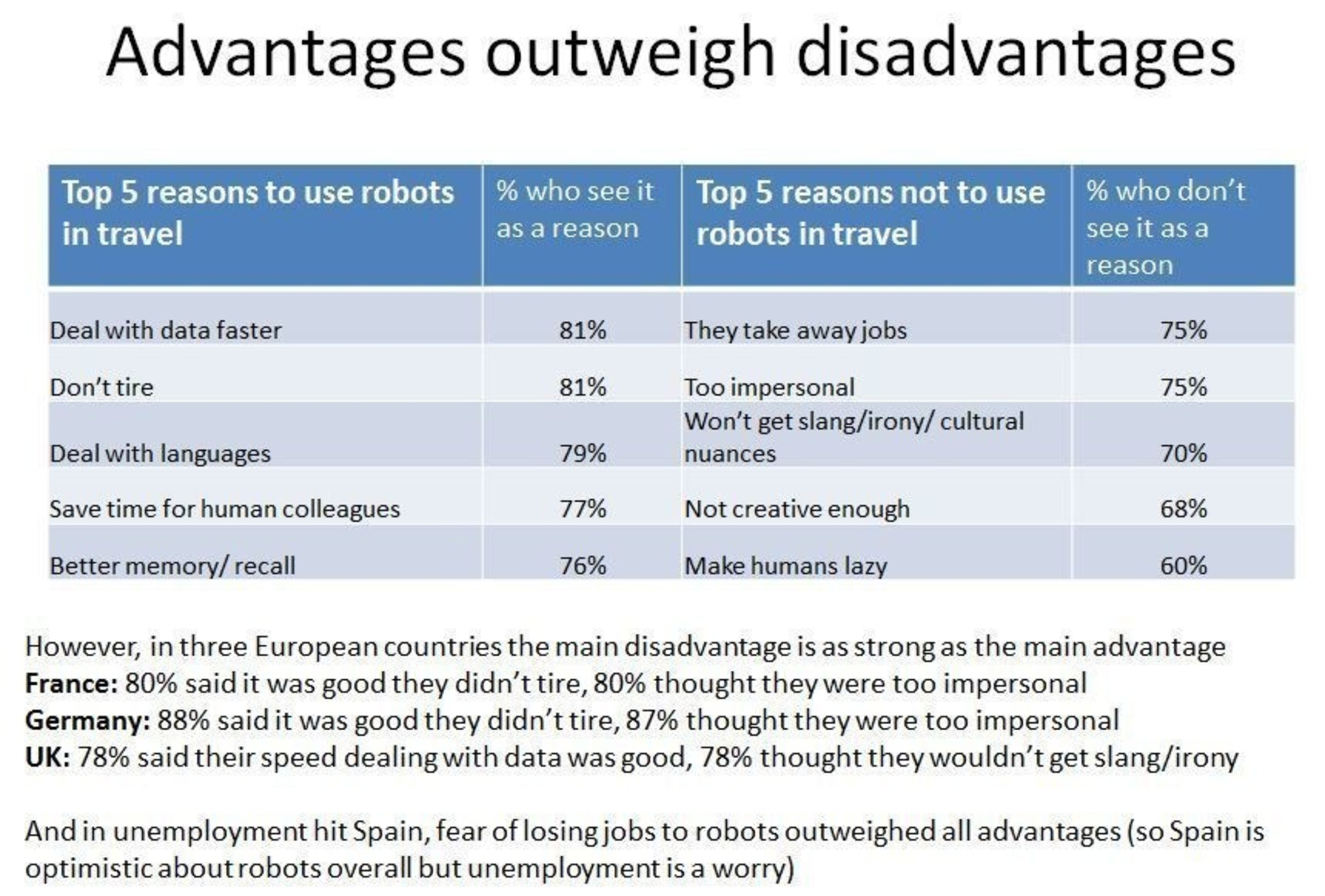Travelzoo's Future of Travel project - Table showing the advantages and disadvantages of using robots in ...