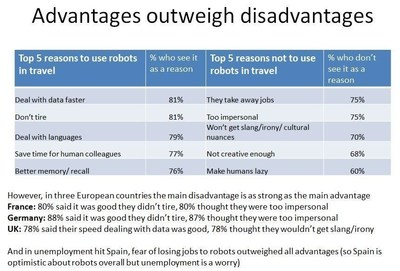 Travelzoo's Future of Travel project - Table showing the advantages and disadvantages of using robots in the travel industry (PRNewsFoto/Travelzoo)
