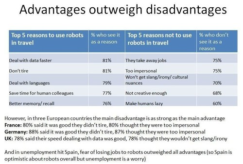 Travelzoo's Future of Travel project - Table showing the advantages and disadvantages of using robots in the travel industry (PRNewsFoto/Travelzoo) (PRNewsFoto/Travelzoo)
