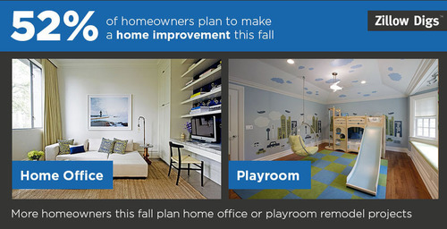 More homeowners this fall plan home office or playroom remodel projects.  (PRNewsFoto/Zillow, Inc.)