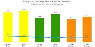 Battery Drain and Charge Time by Price-Tier By Gender