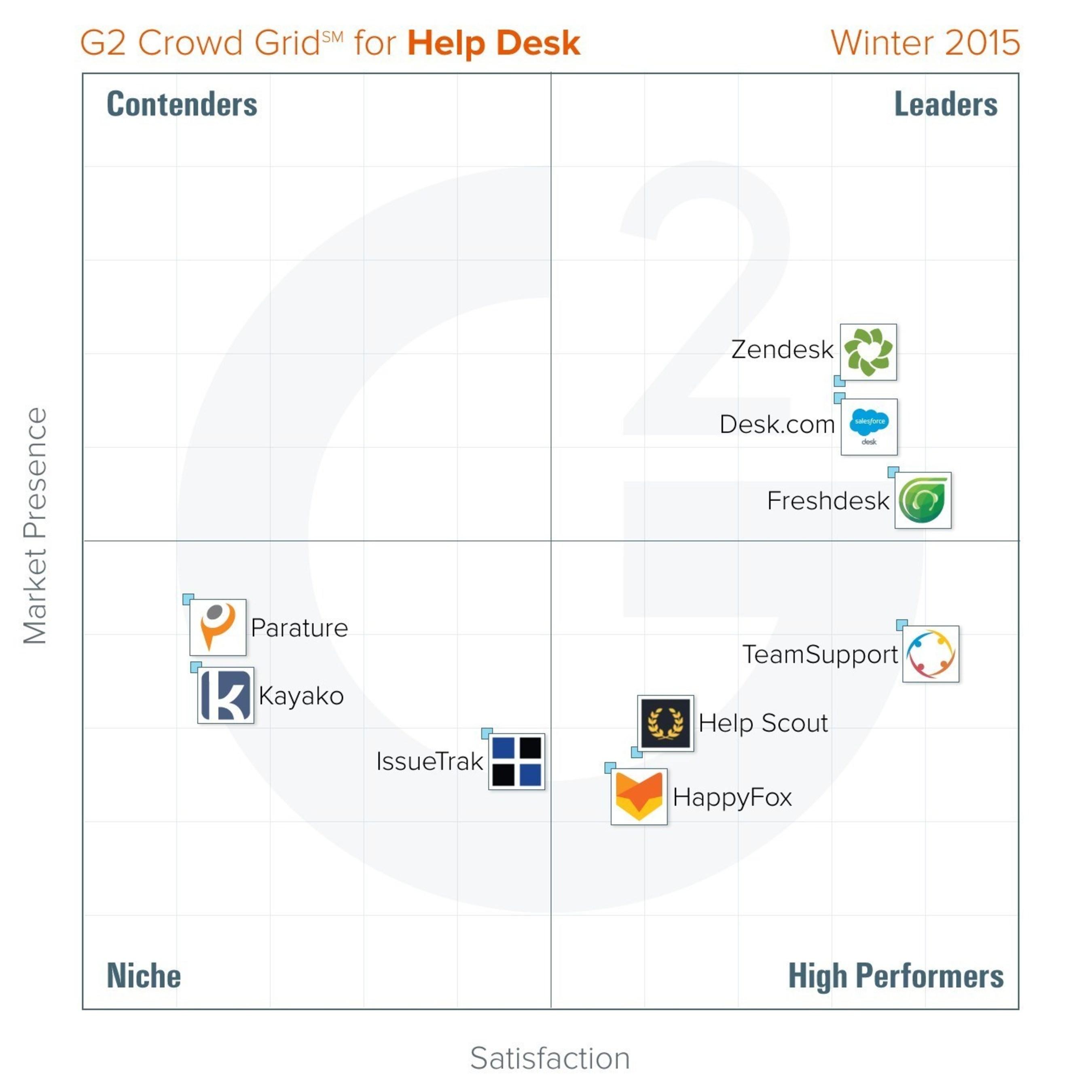Help Desk Platform Grid   Winter 2015