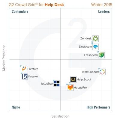Help Desk Platform Grid - Winter 2015