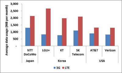 Cellular data traffic on Android 3G and 4G LTE smartphones by operator, September 2012.  (PRNewsFoto/Mobidia)