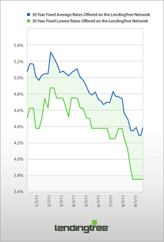 This graphic illustrates 30-year fixed average rates and 30-year fixed lowest rates offered on the LendingTree Network since January, 2011. The spread between the lowest and average rates is shaded in green and is currently the largest spread seen in 2011.  (PRNewsFoto/LendingTree)