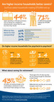 SunTrust Sunny Day Survey Infographic