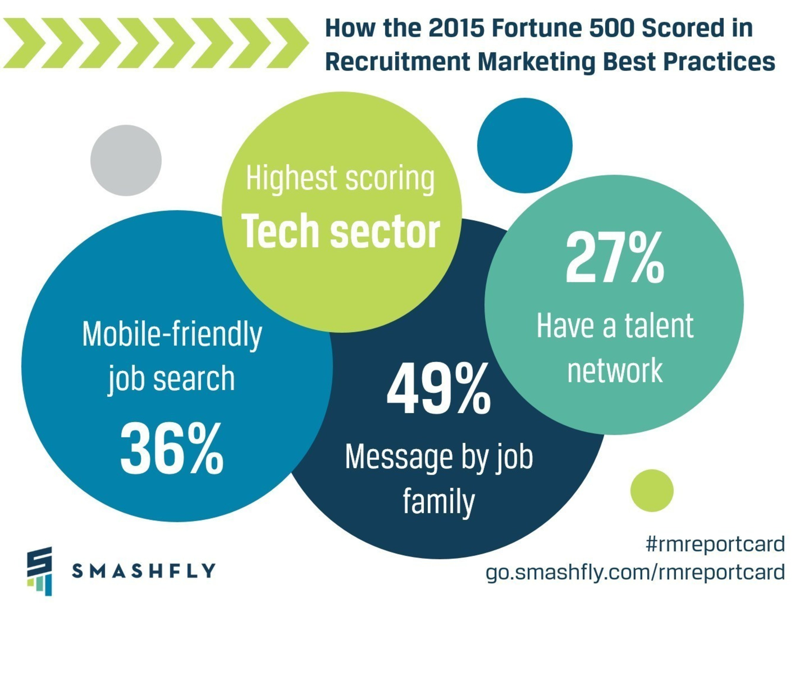 The SmashFly Recruitment Marketing Report Card for the 2015 Fortune 500 provides in-depth analysis of how the largest U.S. companies are using best-practice marketing principles to attract and hire talent.
