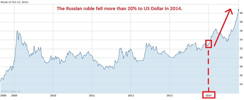 US Dollar v Russian Rouble since 2009 (PRNewsFoto/Innovative Securites Limited)