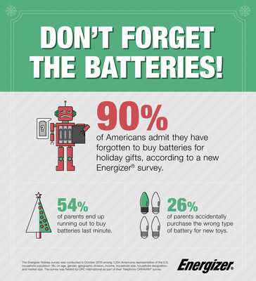 Energizer(R) conducted a survey that found one of the most common holiday-related gaffes among consumers was forgetting batteries for tech and high-powered gifts.