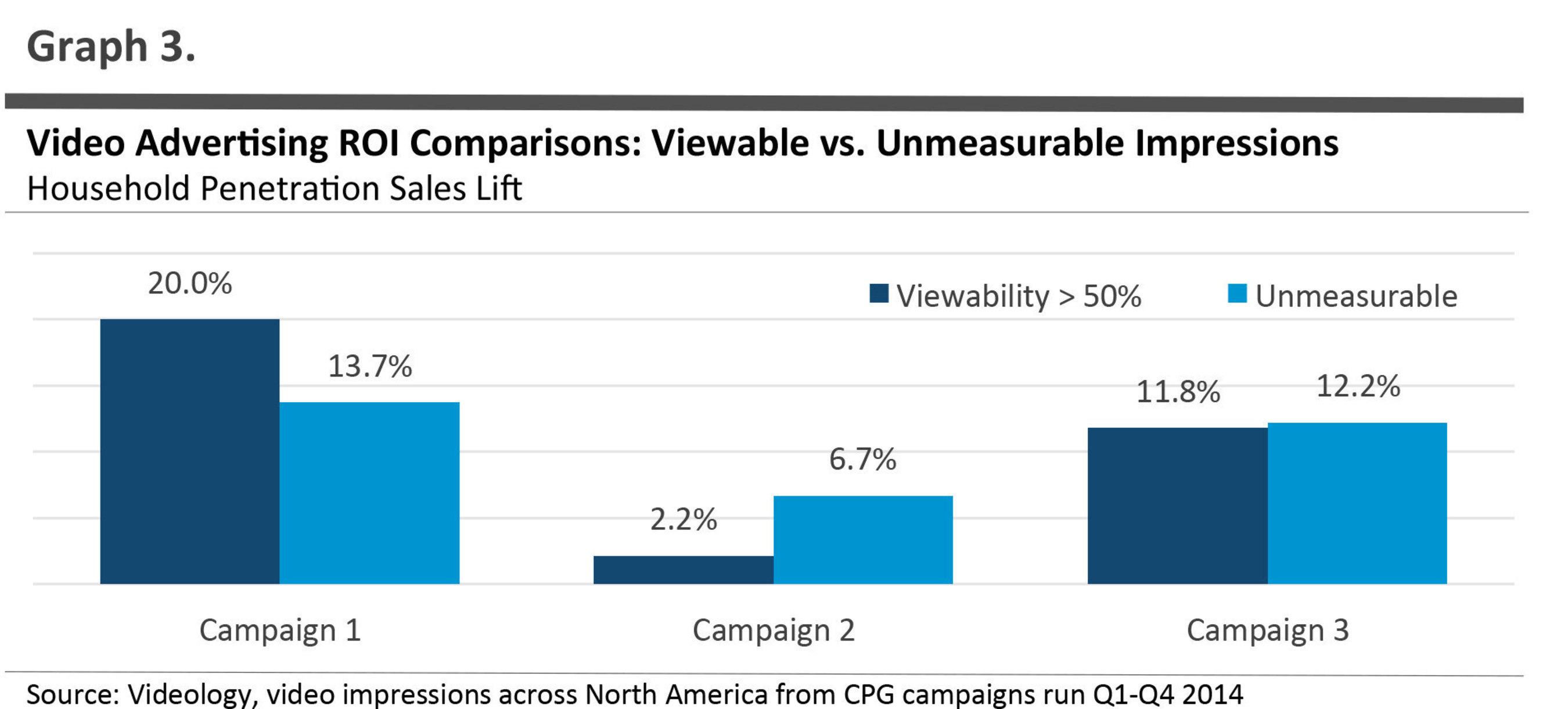Inventory that cannot be measured for viewability can perform on par or better than campaigns with above average viewability ratings in terms of driving offline sales.
