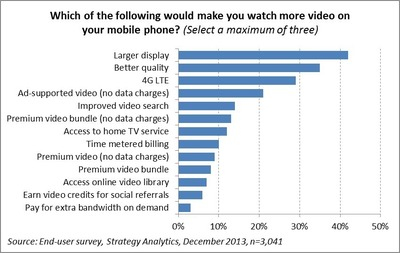 Which of the following would make you watch more video on your mobile phone? (PRNewsFoto/Strategy Analytics)