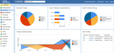 TeamSupport Help Desk Software Unveils New Best-in-Class Reporting and Analytics Features.  (PRNewsFoto/TeamSupport)