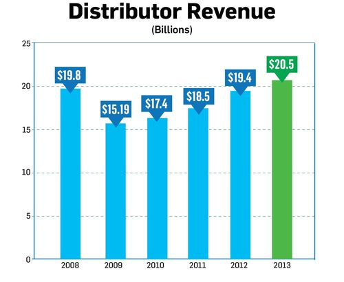 The promotional products industry, aka ad specialties, reports record-breaking sales of $20.5 billion for 2013. (PRNewsFoto/Advertising Specialty Institute)