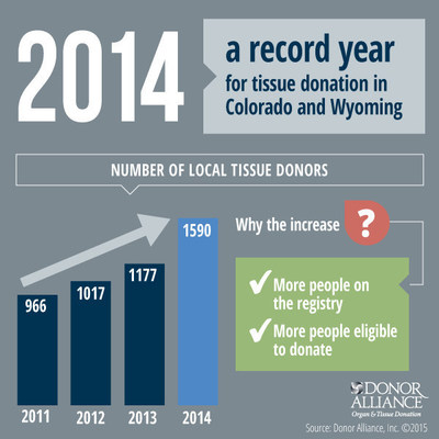 2014 was a record year for tissue donation in Colorado and Wyoming.