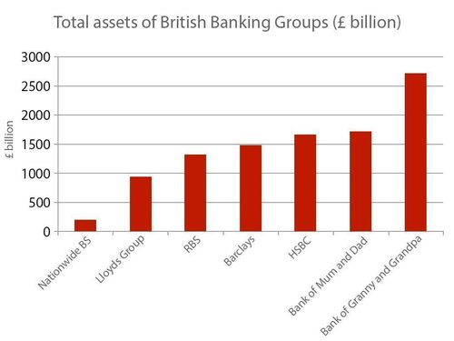 Total assets of British Banking Groups (£ billion) (PRNewsFoto/Office of Kevin Butler and WPA)