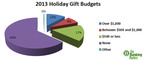 Survey Finds that 63 percent of Americans Haven't Saved a Penny for Holiday Gift Shopping / Source: GOBANKINGRATES.COM.  (PRNewsFoto/GoBankingRates.com)