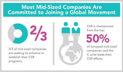 Business4Better Research Reveals Midmarket Corporate Social Responsibility Trend.  (PRNewsFoto/Business4Better)