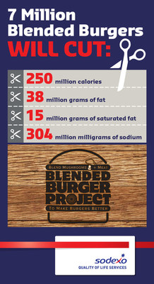 Sodexo and Mushroom Council Infographic - Health Benefits of Blend Burger in K-12 Schools