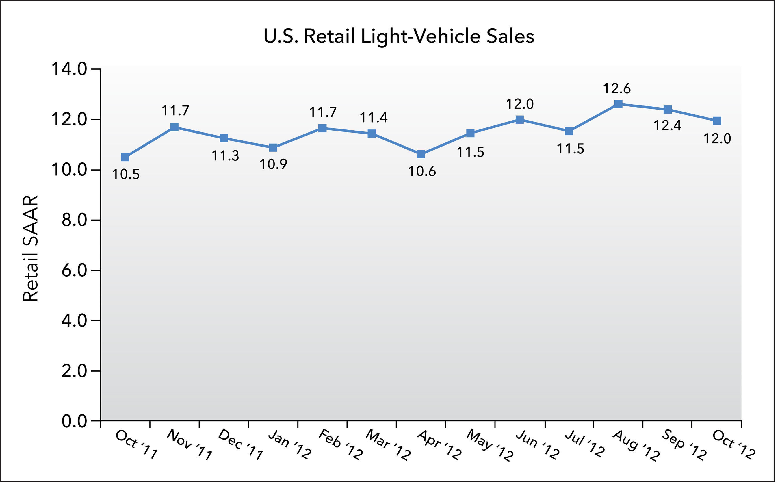 U.S. Retail SAAR October 2011 to October 2012 (in millions of units).  (PRNewsFoto/J.D. Power and Associates)